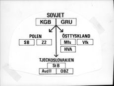 Schedule of how the Swedish military security service believes that the Soviet Union controls the intelligence services in the satellite states.