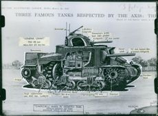 "Illustration of a military tank, features showed through the arrows.  1943 ""Churchhill"" Mark Iv Infantry Tank"